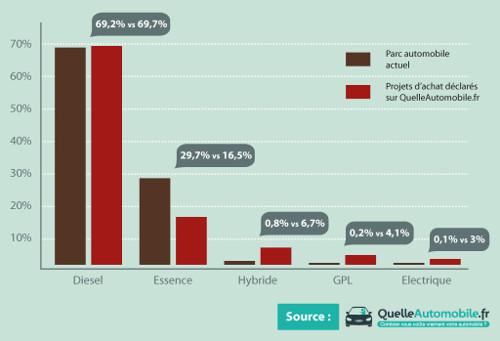 budget automobiliste